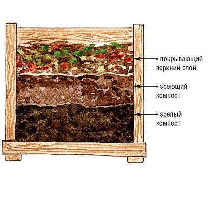 схема закладки компоста